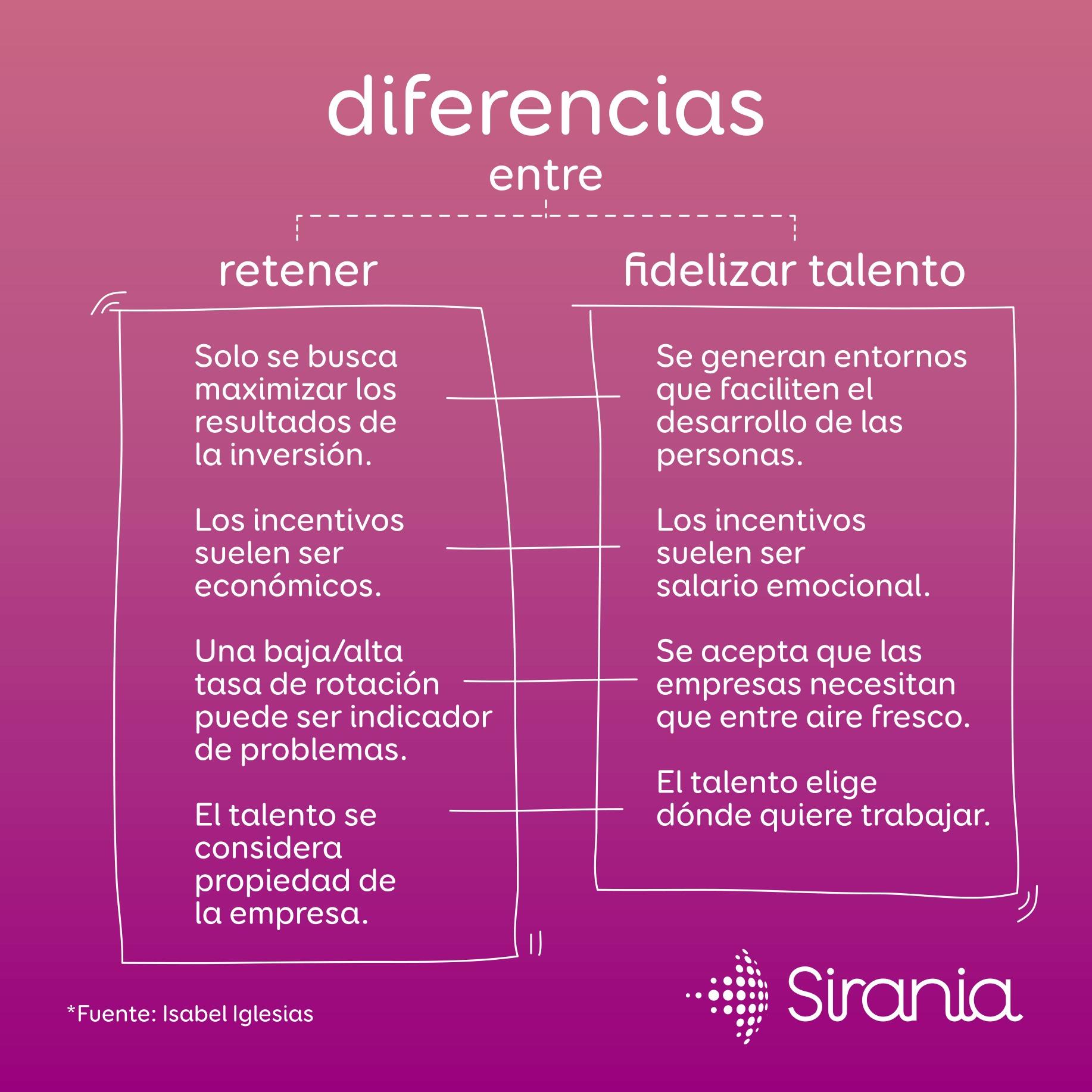 Diferencias entre retener y fidelizar talento